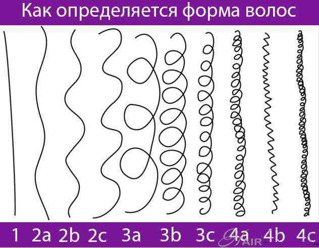 Как определяется форма волос