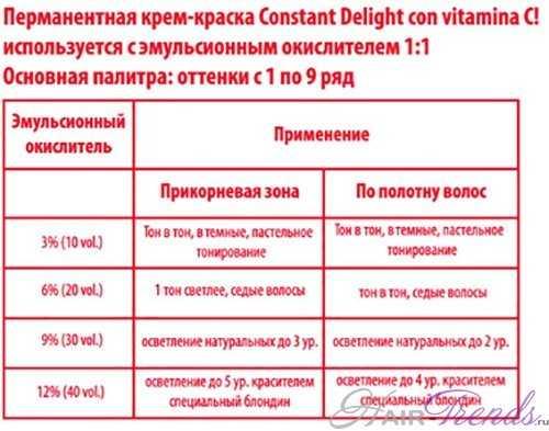 краска для волос Constant DELIGHT с витамином С инструкция